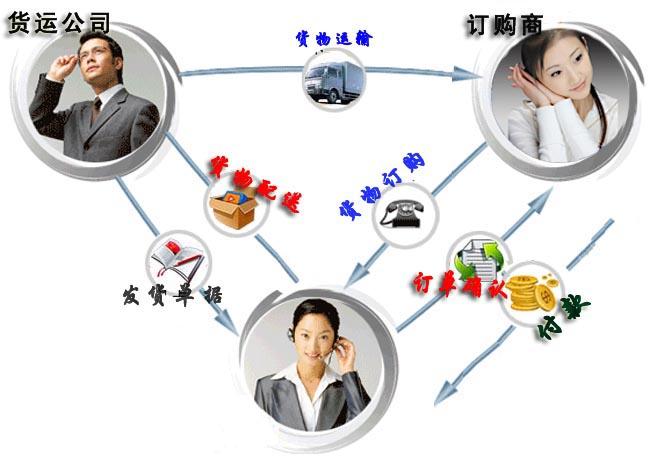 系统分类 网店帮助分类 购物指南 购物流程